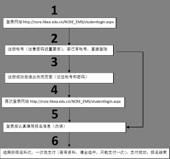 登录网站http://ncre.hbea.edu.cn/NCRE_EMS/studentlogin.aspx,注册帐号(注意密码设置要求),若已有帐号,直接登陆,注册成功后退出关闭页面(记住帐号和密码),再次登录网站http://ncre.hbea.edu.cn/NCRE_EMS/studentlogin.aspx,登录后认真填写报名信息(勿误),1,2,3,4,5,6,选择好报名科次,一次性支付(若有多科,请全选中,只能支付一次),支付成功,报名结束