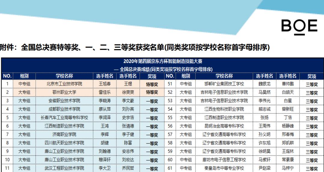 """信息工程学院在2020年""""京东方"""" 智能制造知识大赛中喜获佳绩"""